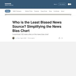 The News BiasChart: Who is the Least Biased News Source?