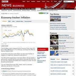Economy tracker: Inflation