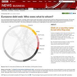 Eurozone debt web: Who owes what to whom?