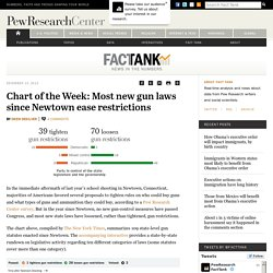 Chart of the Week: Most new gun laws since Newtown ease restrictions