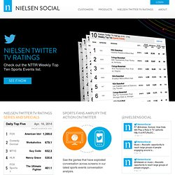 Social Media Intelligence | NM Incite