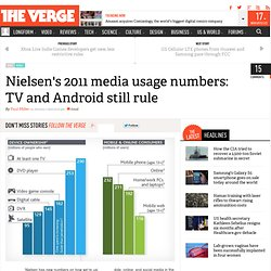 Nielsen's 2011 media usage numbers: TV and Android still rule