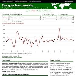 Nigeria - Croissance annuelle du PIB (%)