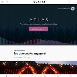 No one cooks anymore — Quartz