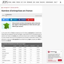 Nombre d'entreprises en France