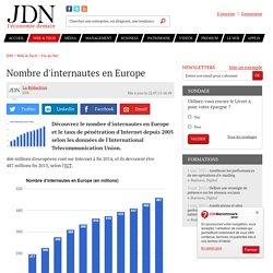 Chiffres-clés - Internautes : nombre (Europe)