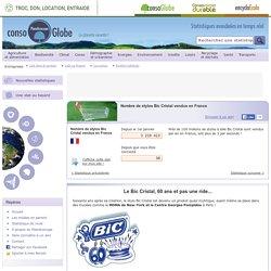 Nombre de stylos Bic Cristal vendus en France
