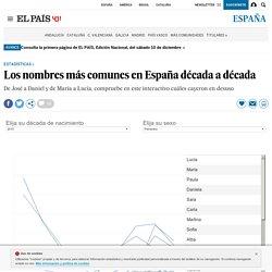 Los nombres más comunes en España década a década