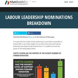Labour leadership nominations breakdown - MattSmithEtc