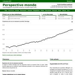 Norv ge - Esp rance de vie la naissance (ann e)