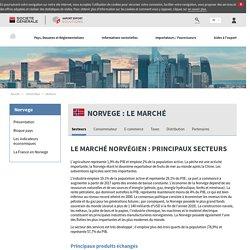 Le marché norvégien : Principaux secteurs