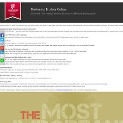 University's Online Masters in History Infographic