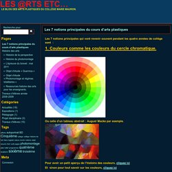 Les 7 notions principales du cours d'arts plastiques » Les @rts etc…