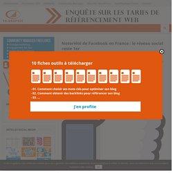 Notoriété de Facebook en France : le réseau social reste 1er
