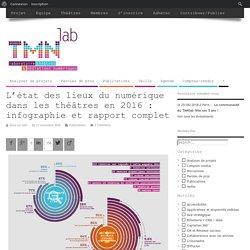 L'état des lieux du numérique dans les théâtres en 2016 : infographie et rapport complet