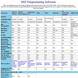 NXT Programming Software