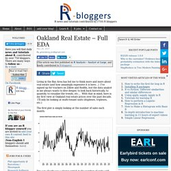 Oakland Real Estate – Full EDA