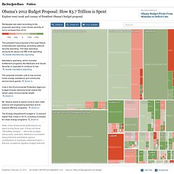 Obama's 2012 Budget Proposal: How It's Spent