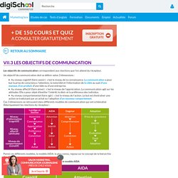 Les objectifs de communication- Cours marketing