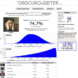 The Obscurometer - Music Obscurity Calculator - User golivine