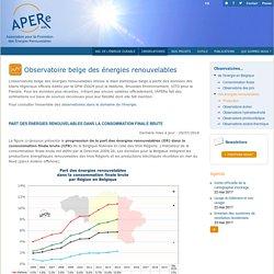 Observatoire belge des énergies renouvelables