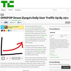 OMGPOP Draws Zynga's Daily User Traffic Up By 25%