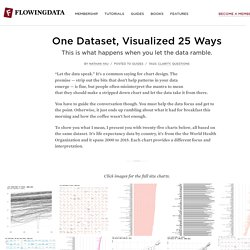 One Dataset, Visualized 25 Ways