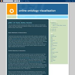 Online Ontology Visualisation