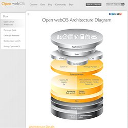 Open webOS Architecture