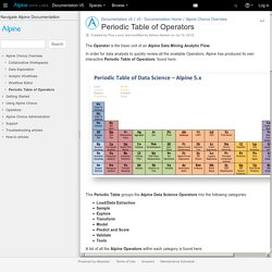 Periodic Table of Operators - Documentation v5 - Documentation V5