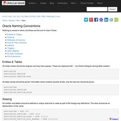 ORACLE-BASE - Oracle Naming Conventions