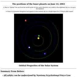 Orbital Properties of the Solar System