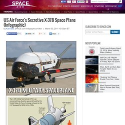 X-37B Orbital Test Vehicle, Secretive Space Plane | Unmanned Space Test Vehicle