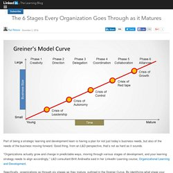 The 6 Stages Every Organization Goes Through as it Matures