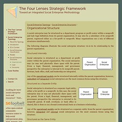 Organizational Structure | The Four Lenses Strategic Framework