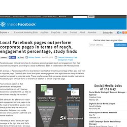Local Facebook pages outperform corporate pages in terms of reach, engagement percentage, study finds