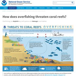 How does overfishing threaten coral reefs?