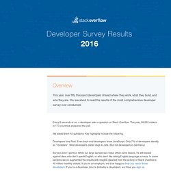 Stack Overflow Developer Survey 2016 Results