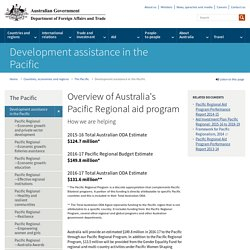 Overview of Australia's Pacific Regional aid program