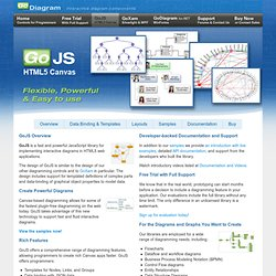GoJS Overview - HTML5 Canvas JavaScript Library for Diagrams