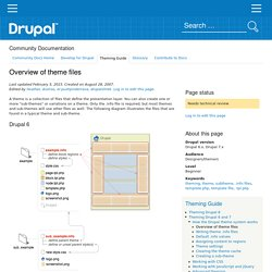 Overview of theme files