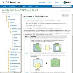 ArcGIS Help 10.2 - An overview of the Overlay toolset
