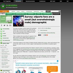 Survey: eSports fans are a small (but overwhelmingly male) demographic