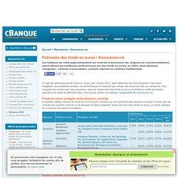 Palmarès 2014 des meilleurs fonds en euros (rendement 2013)