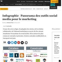 Panorama des outils social media pour le marketing