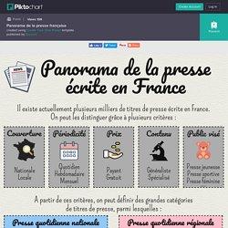 Panorama de la presse française