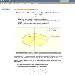 Ellipse Equation