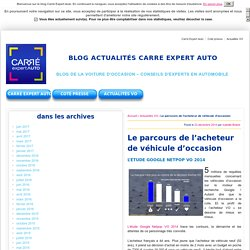 Le parcours de l'acheteur de véhicule d'occasion - BLOG ACTUALITÉS CARRE EXPERT AUTO