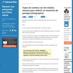 Types de contenu sur les médias sociaux pour obtenir un maximum de partages [Infographie] par Neocamino