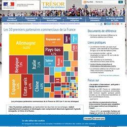 Les 10 premiers partenaires commerciaux de la France